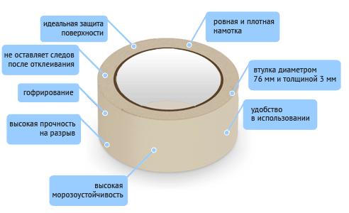 Малярный скотч и лента КРЕПП